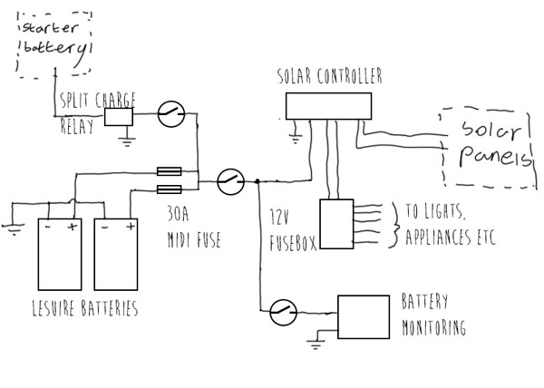 Simple Camper Wiring Diagram from vandogtraveller.com