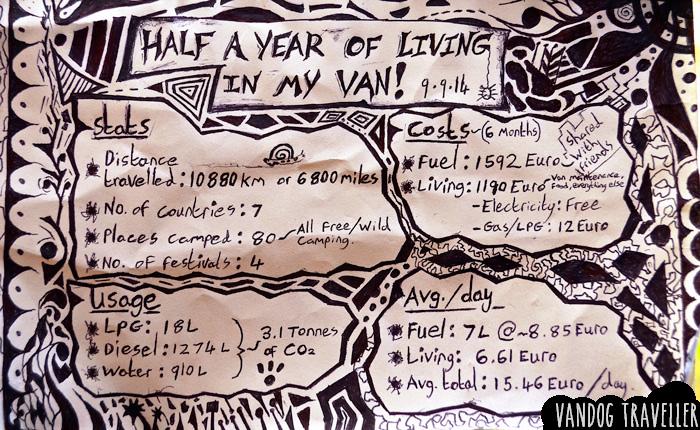 living-in-a-van-6-months