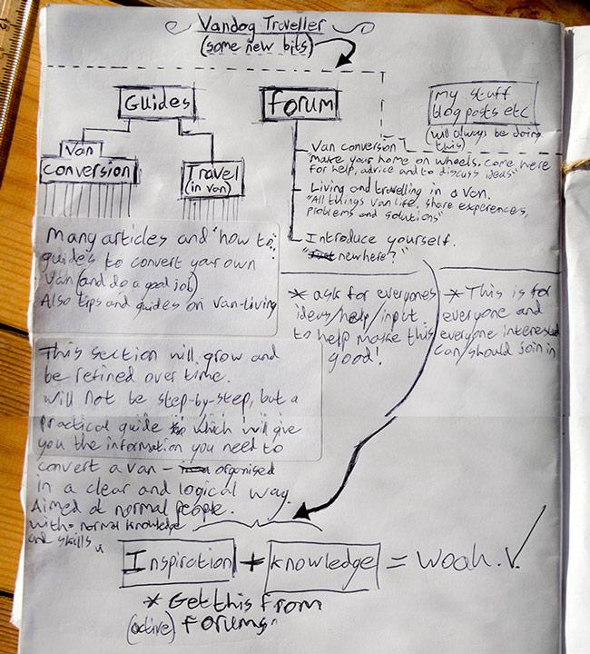 site-plan-notes-van-conversion-guides