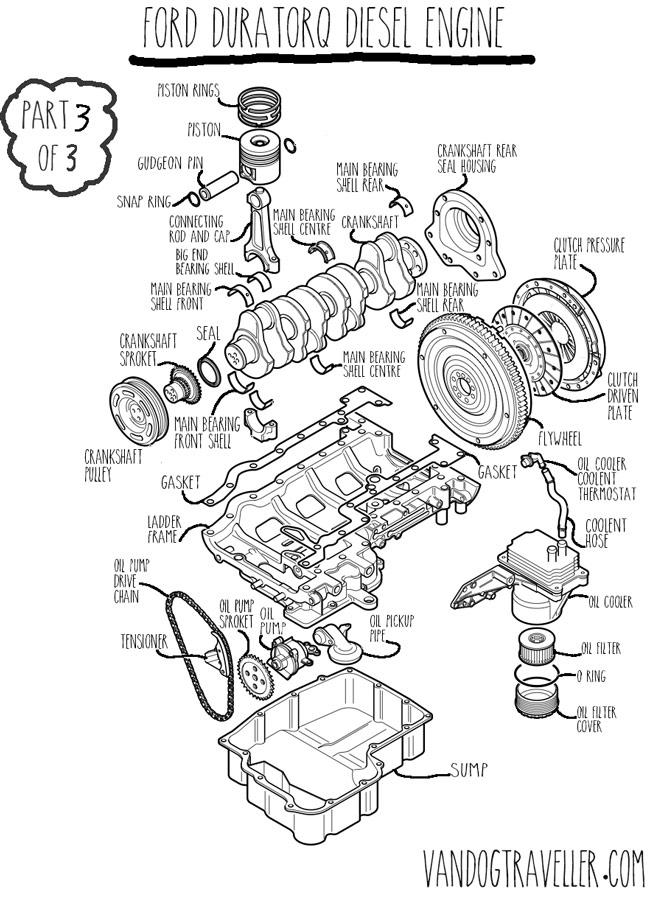 duratorq-engine-annotation3