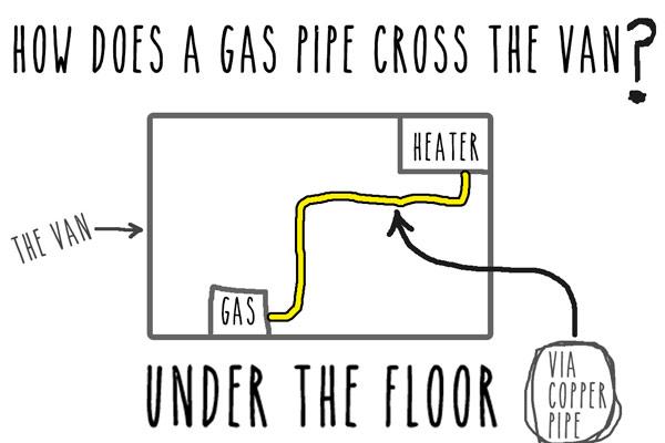 campervan-propex-heating-installation-gas-pipe